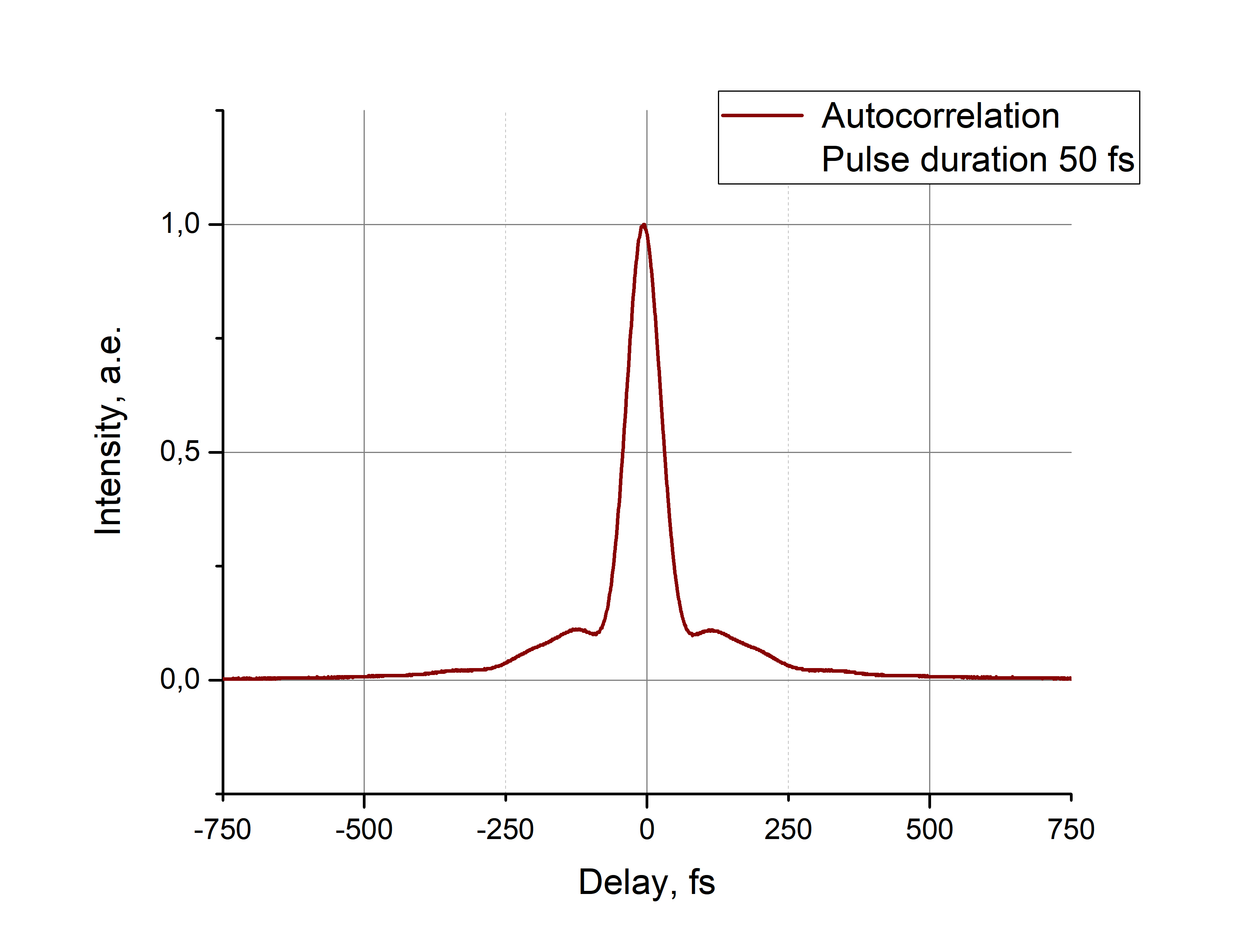 Autocorrelation trace of the PErL-PM fiber-coupled output at 140 mW, 100 MHz, ~1560 nm (50 fs)