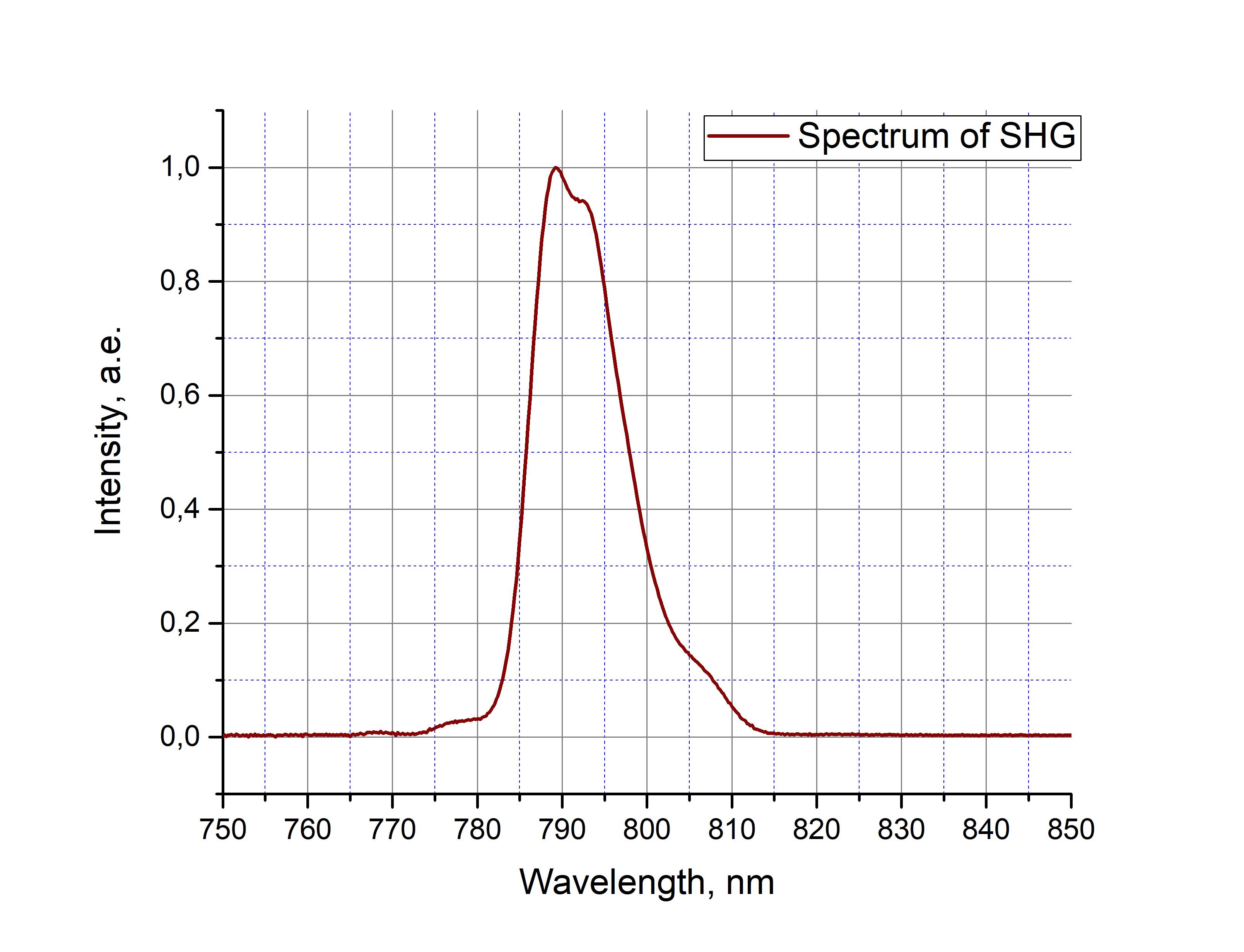 PErL-PM-SH ultrafast er-fiber laser