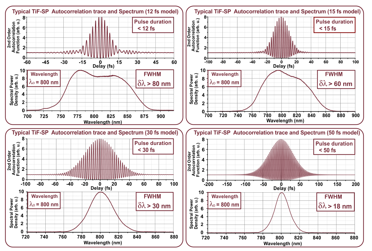 Spectral power density and autocorrelation trace typical of laser pulses emitted by various setups of TiF-SP