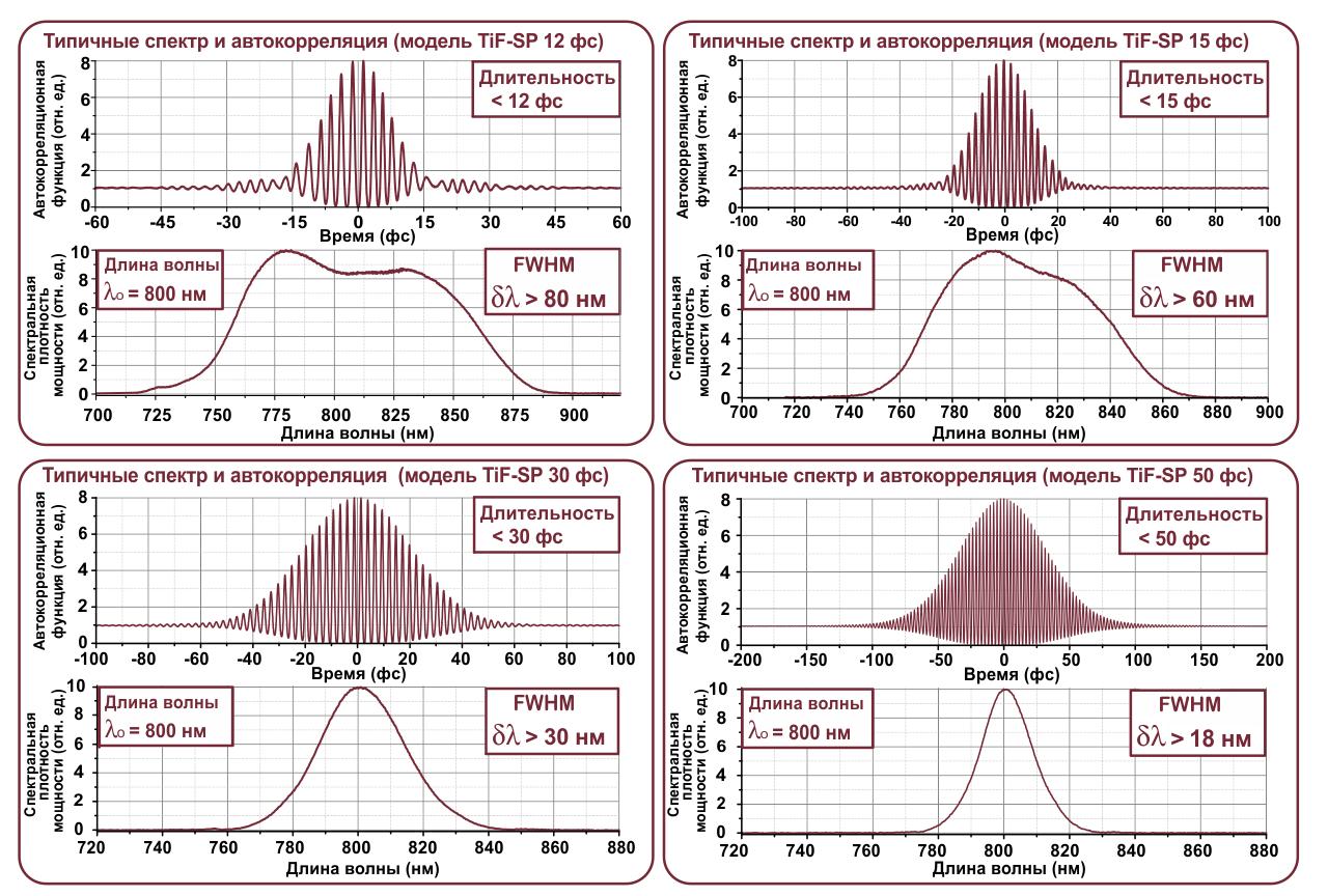 Спектральная плотность мощности и автокорреляционная функция импульса, характерные для различных настроек TiF-SP