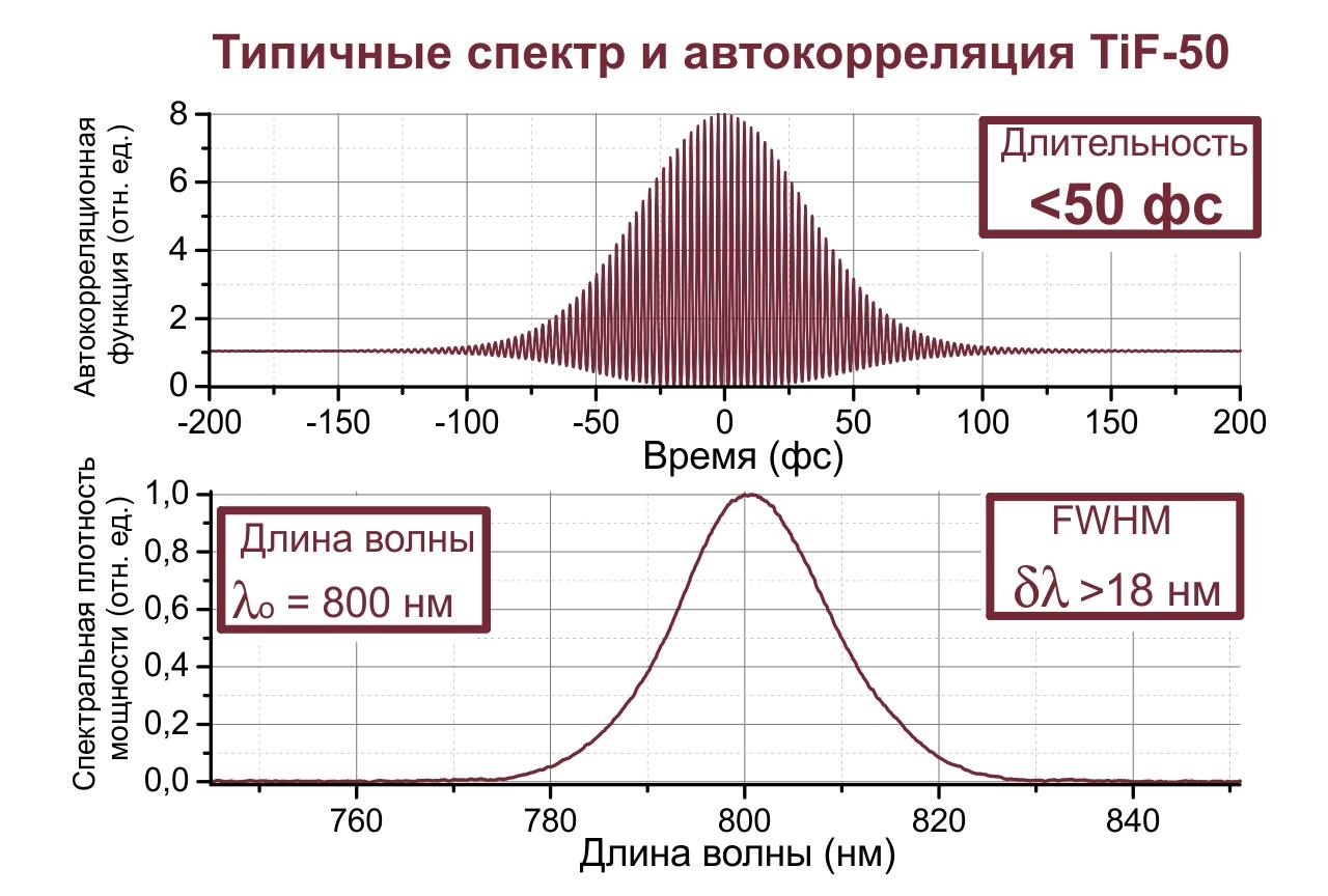 Спектральная плотность мощности и автокорреляционная функция импульса, характерные для лазера TiF-50