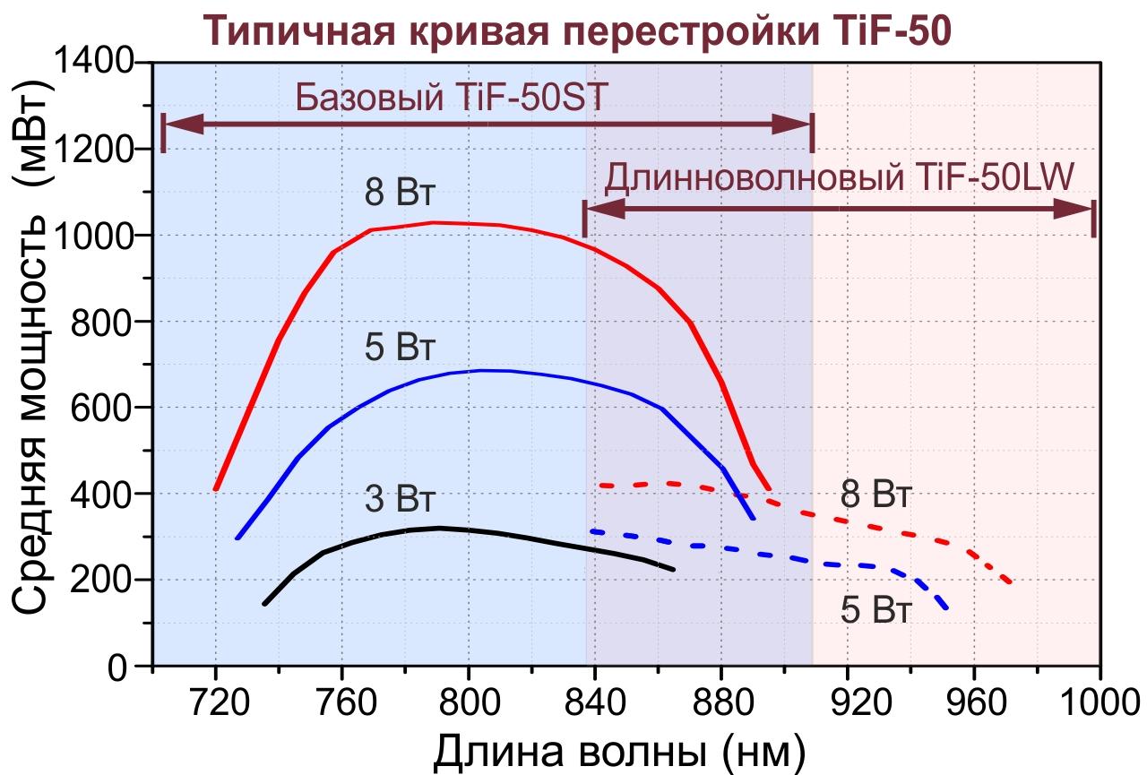 Типичные кривые перестройки лазера TiF-50 по длине волны при использовании с лазерами накачки различных мощностей.