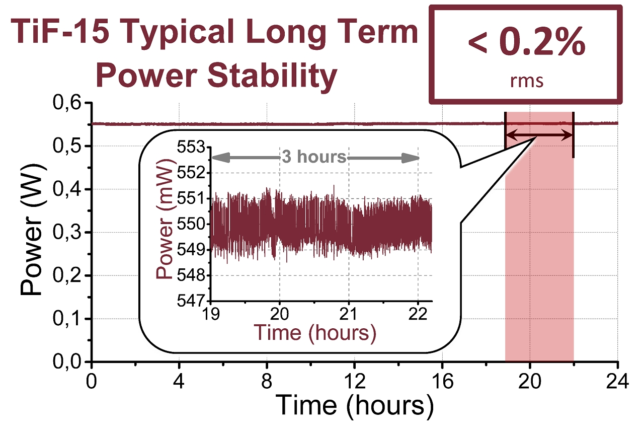 24 hour-long continuous measurement of TiF-15 laser output power