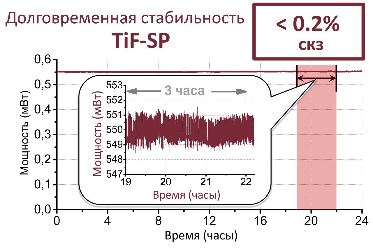 График долговременного (24 часа непрерывной работы) измерения мощности фемтосекундного лазера TiF-SP