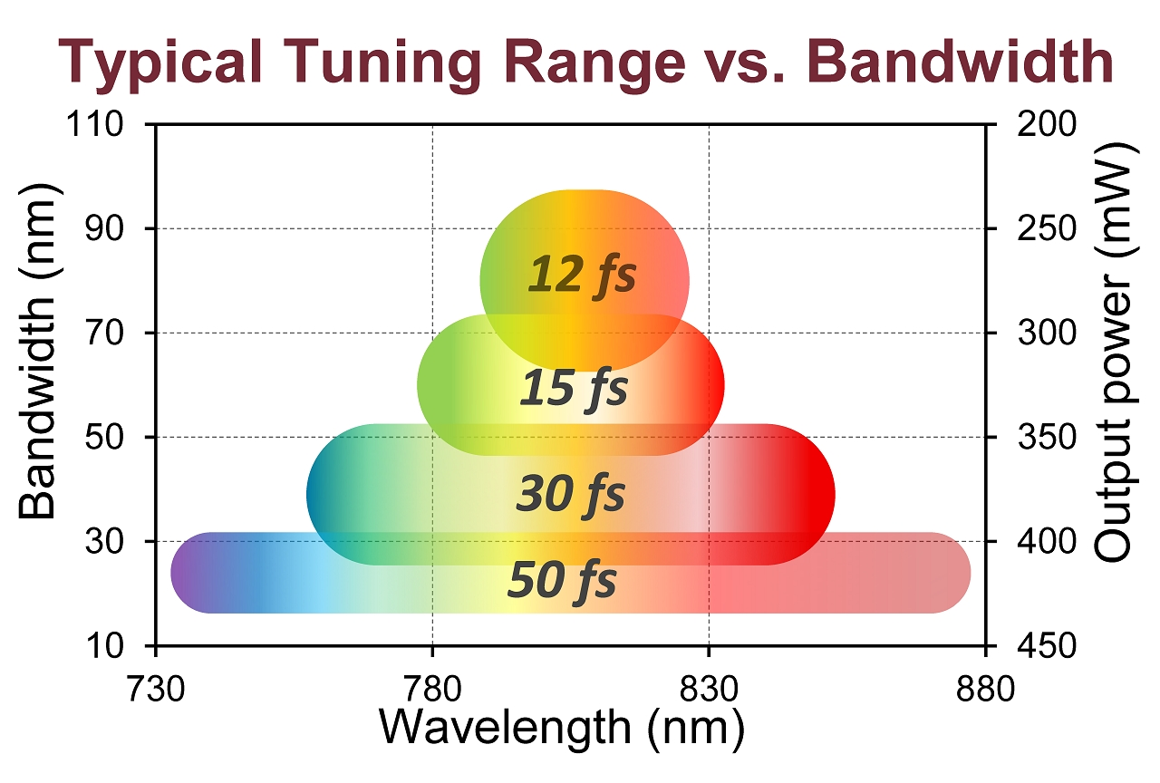 Wavelength tuning capabilities of various TiF-SP setups depending on the width of the emission spectrum: the narrower is the spectrum, the broader is the tuning range of its center wavelength