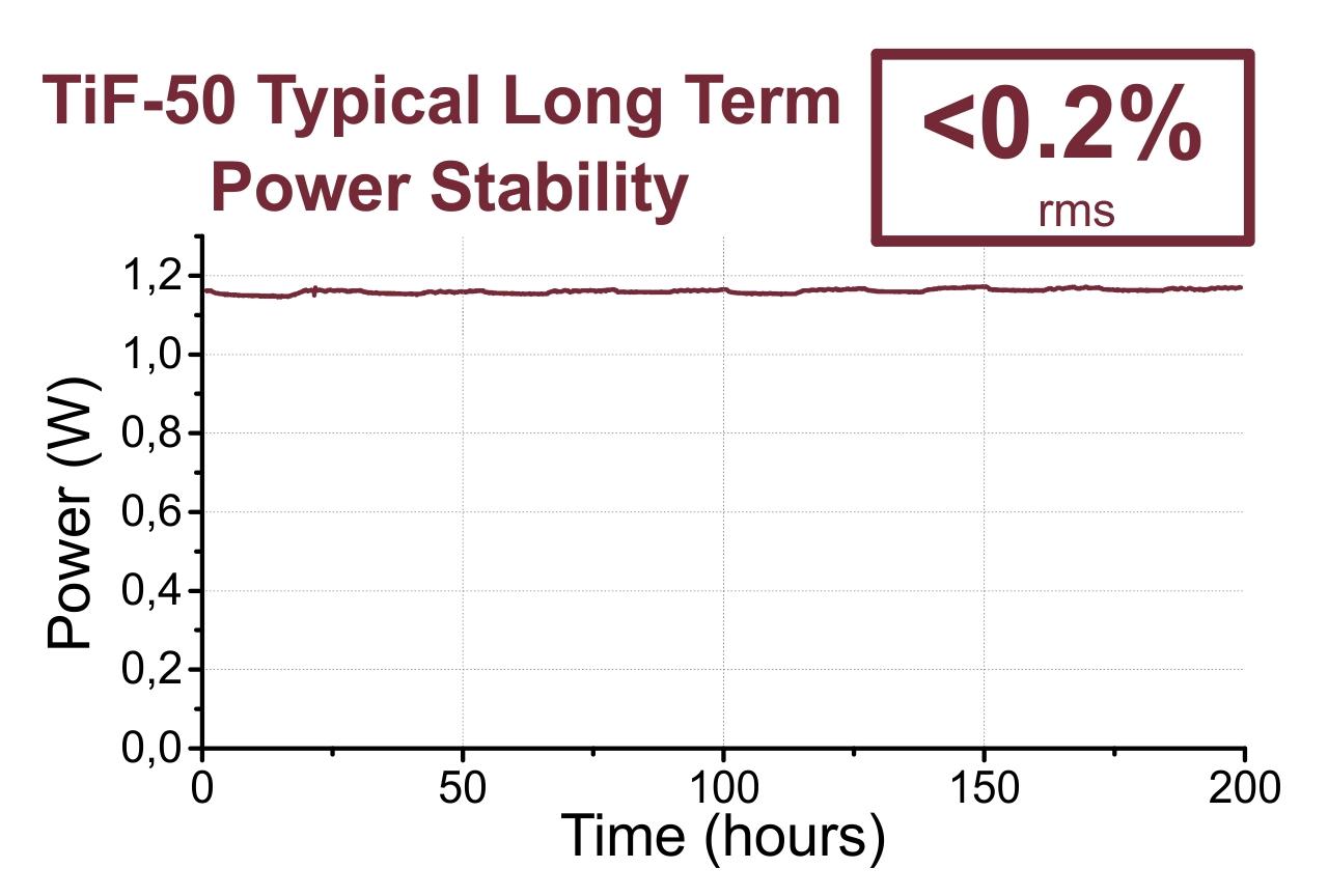 200 hour-long continuous measurement of TiF-50 laser output power