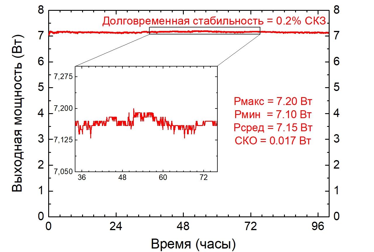 Долговременная (100 часов) зависимость средней оптической мощности лазера ТЕМА-150 от времени, демонстрирующая стабильность на уровне не хуже 0.3% СКЗ.