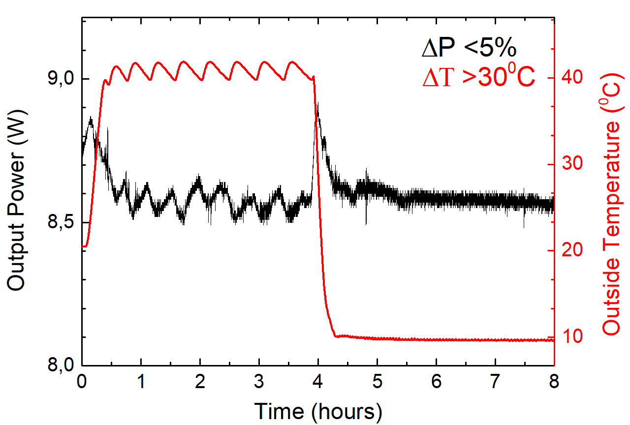Average power output of TEMA-150 laser versus time at highly unstable ambient temperature conditions (temperature shown in red).