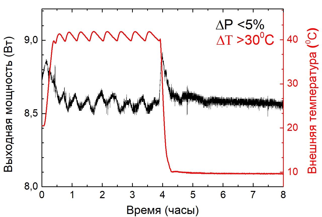 Зависимость выходной мощности лазера ТЕМА-150 от времени при сильно нестабильной температуре окружающей среды (обозначена красным).