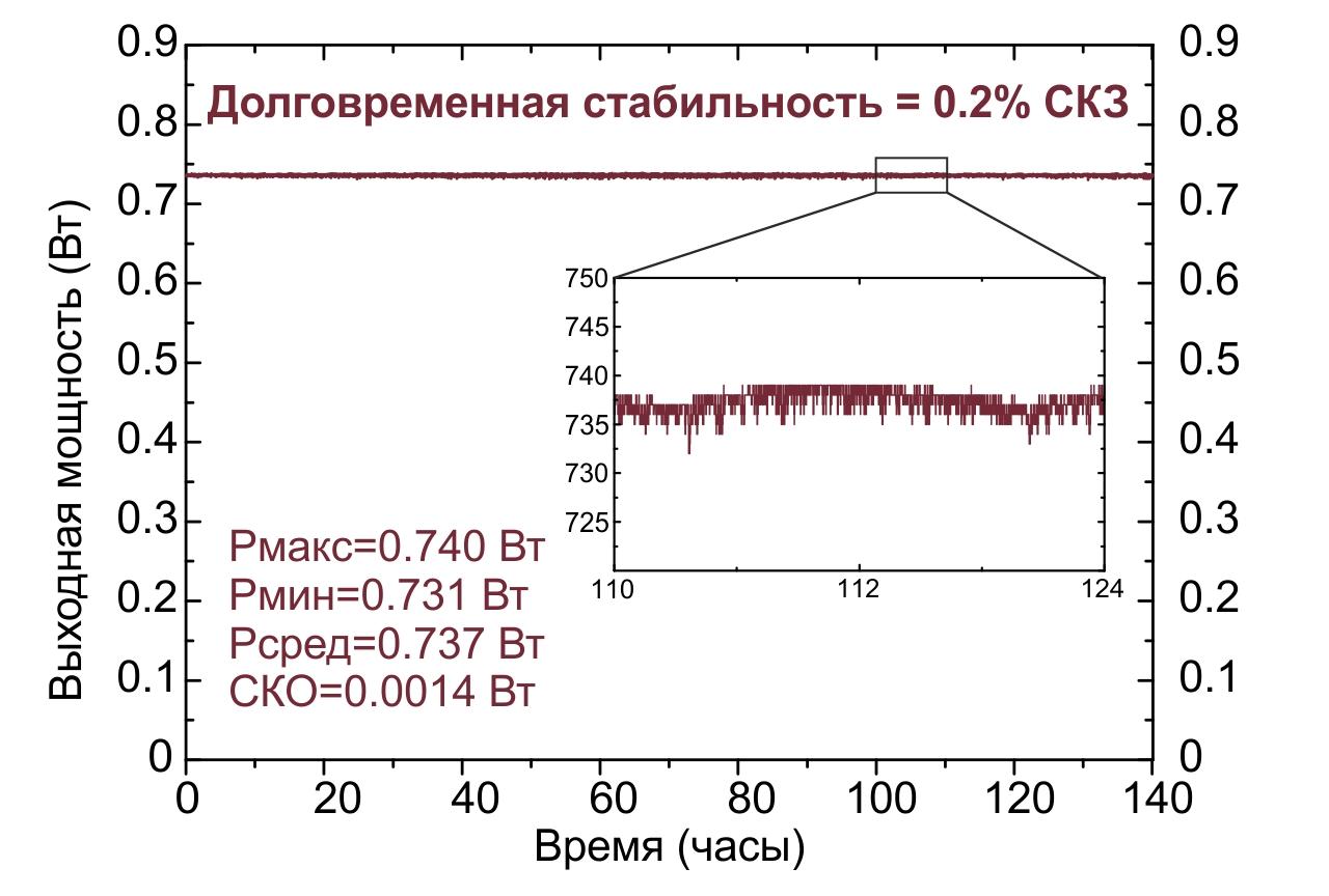 График долговременного (140 часов непрерывной работы) измерения мощности лазера TiC