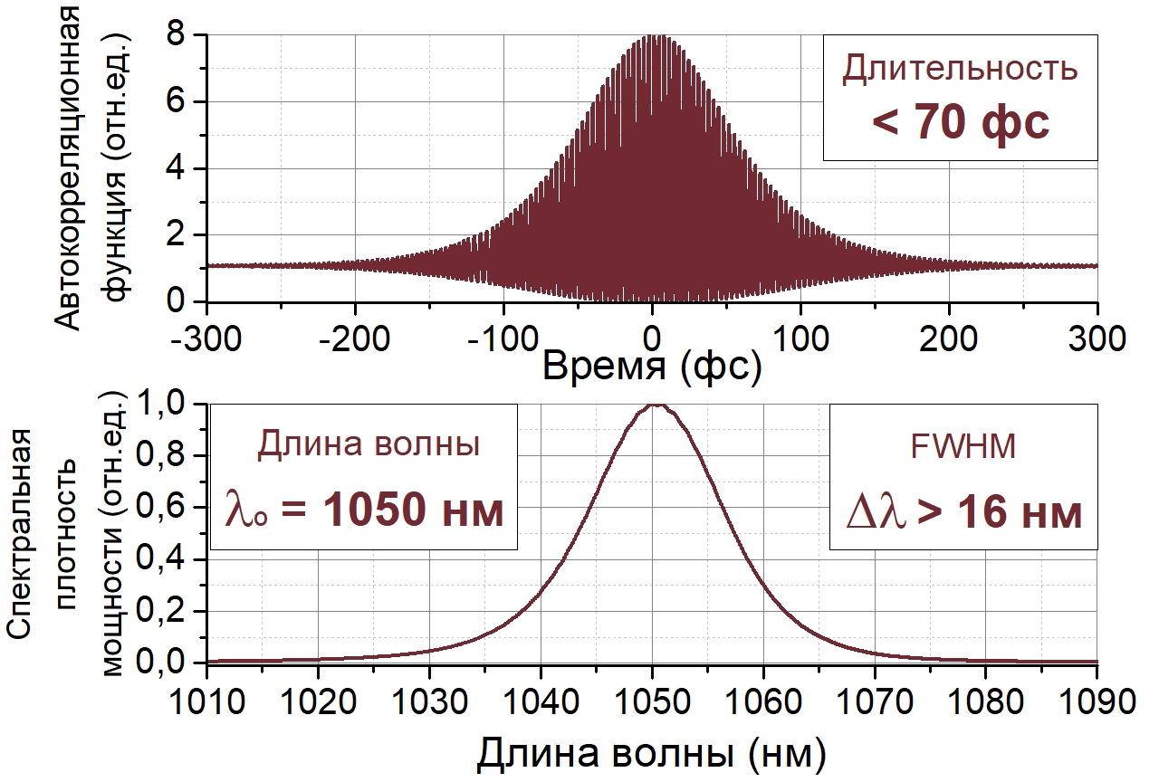 TEMA-70 ACF_spect