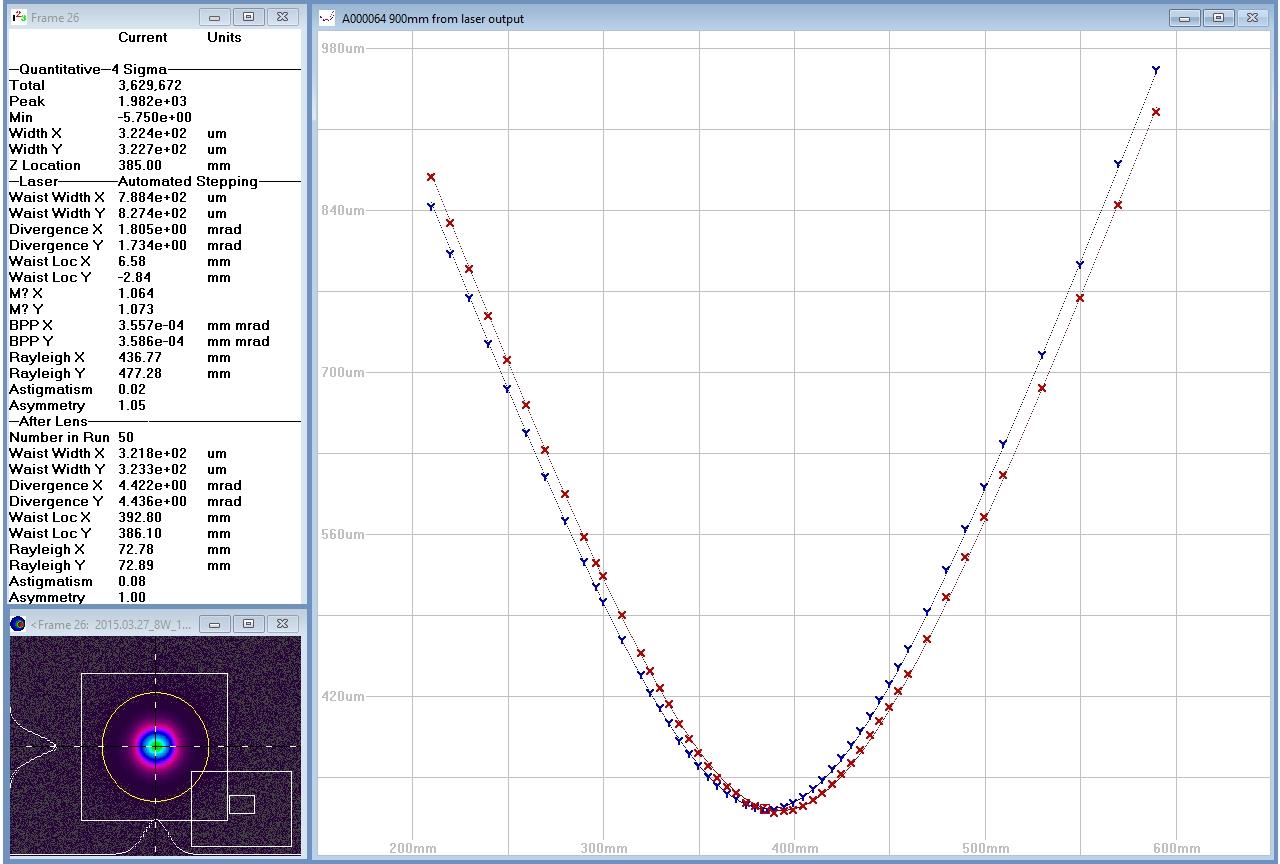 Параметры пучка (диаметр, расходимость, параметр М2) излучения, характерные для лазерных систем TEMA