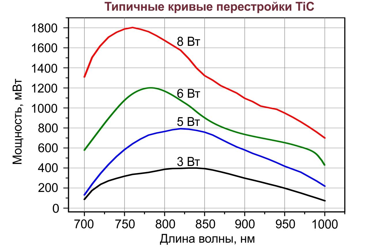 Типичные кривые перестройки лазера TiC по длине волны при различных мощностях лазера накачки