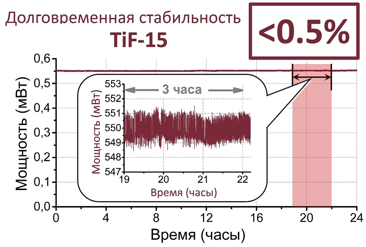 TiF-15-Long-term-stability