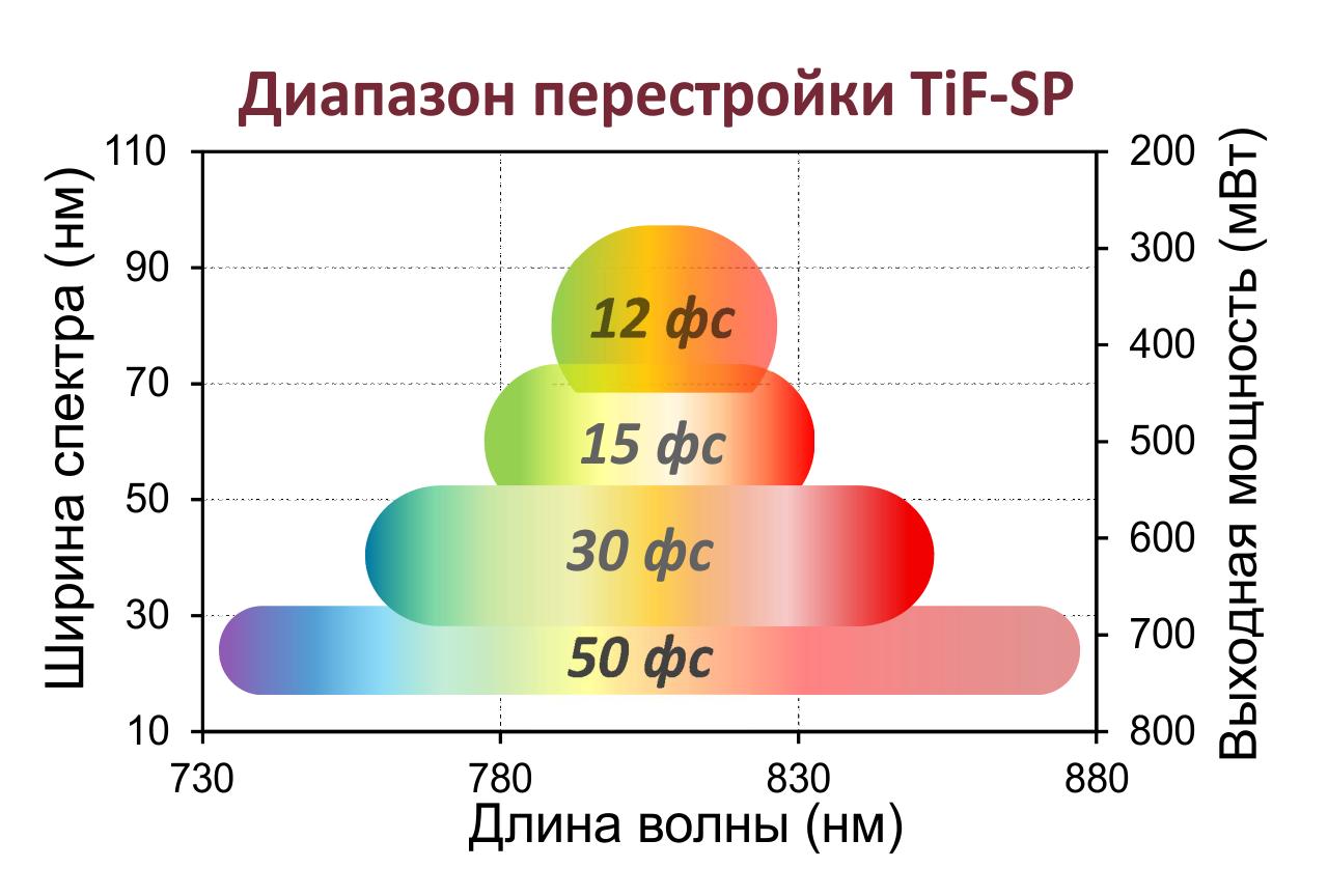 Зависимость диапазона перестройки длины волны для разных настроек TiF-SP от ширины спектра его излучения: чем меньшую спектральную полосу единовременно занимает спектр, тем в более широких пределах может изменяться его центральная длина волны.