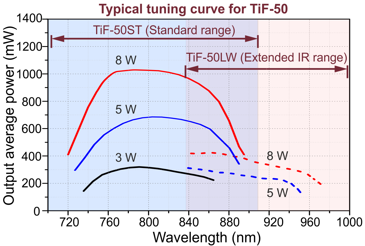 Typical tuning curves of the TiF-50 series
