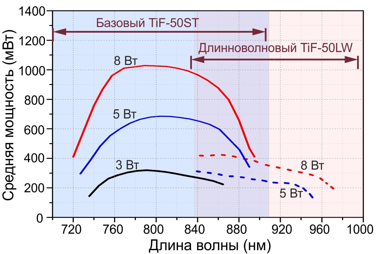 TiF50-tuning-curve