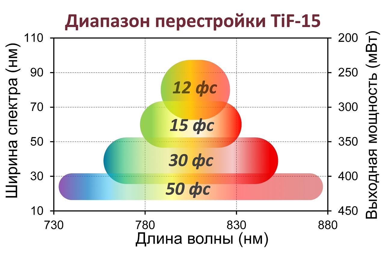 Диапазон перенастройки TiF-15