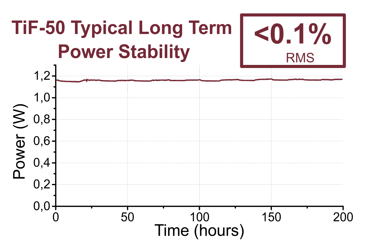 "Typical long-term stability graph for the TiF-50 series with ""basic"" package and equal ambient conditions, 200 hours"