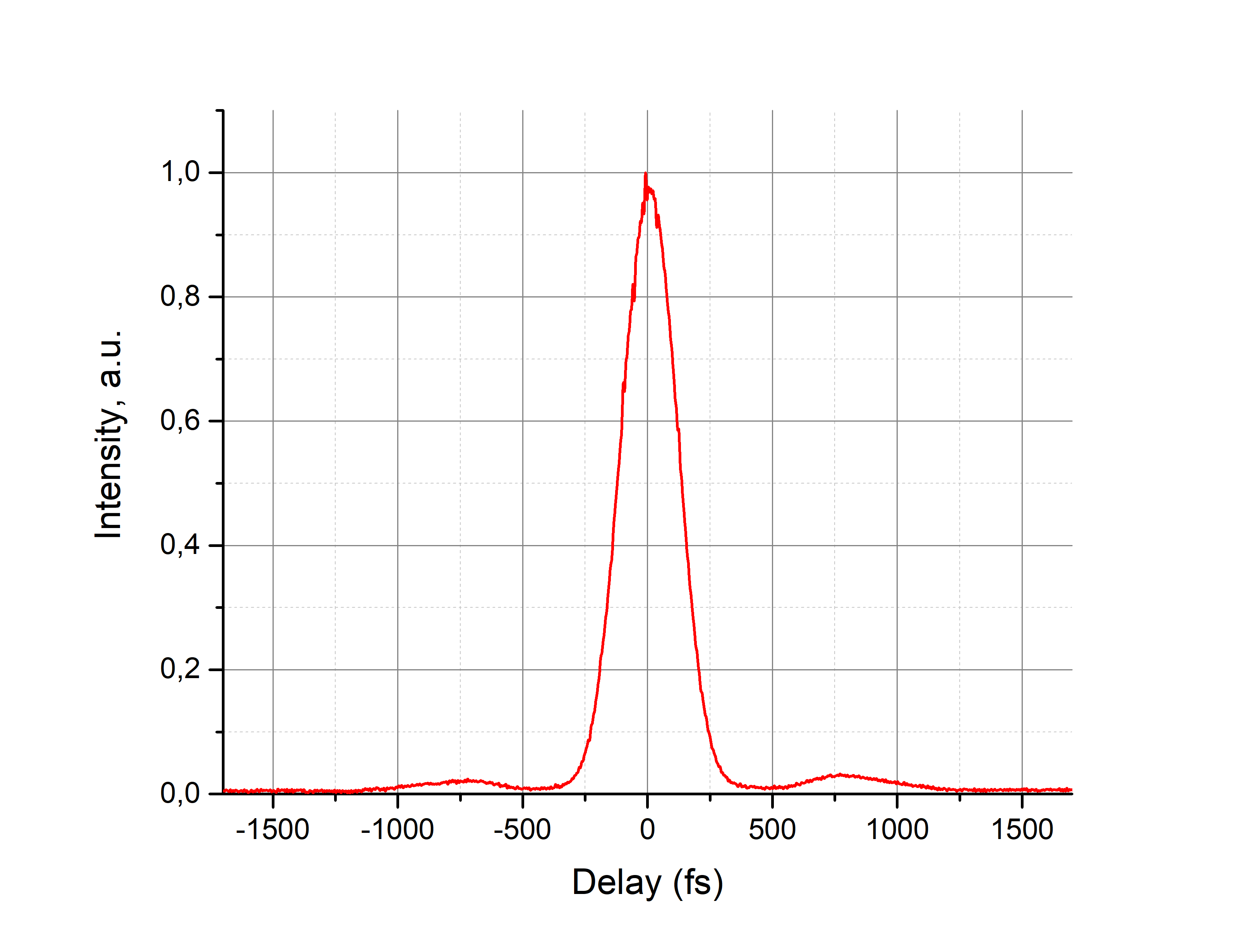 AC trace of the ANTAUS-10W-2u/5M ultrafast fiber laser system (pulse duration 186 fs)