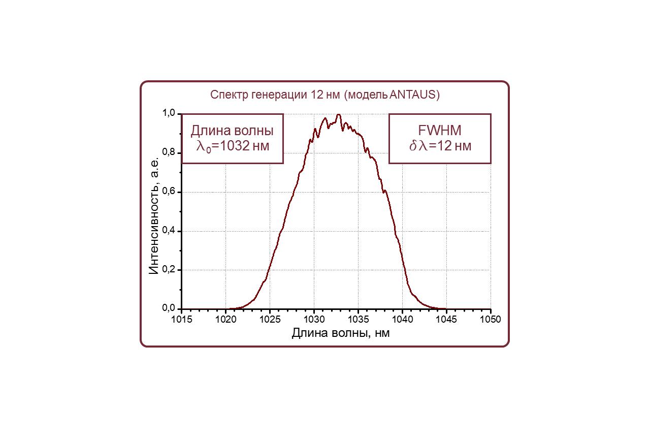 Спектр генерации фемтосекундного лазера ANTAUS в стандартном исполнении на 1030 нм