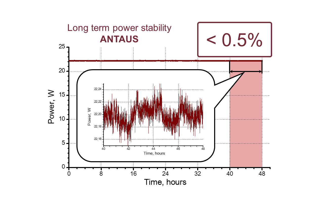 Long-term stability of the ANTAUS-20W-20u/1M femtosecond fiber laser system