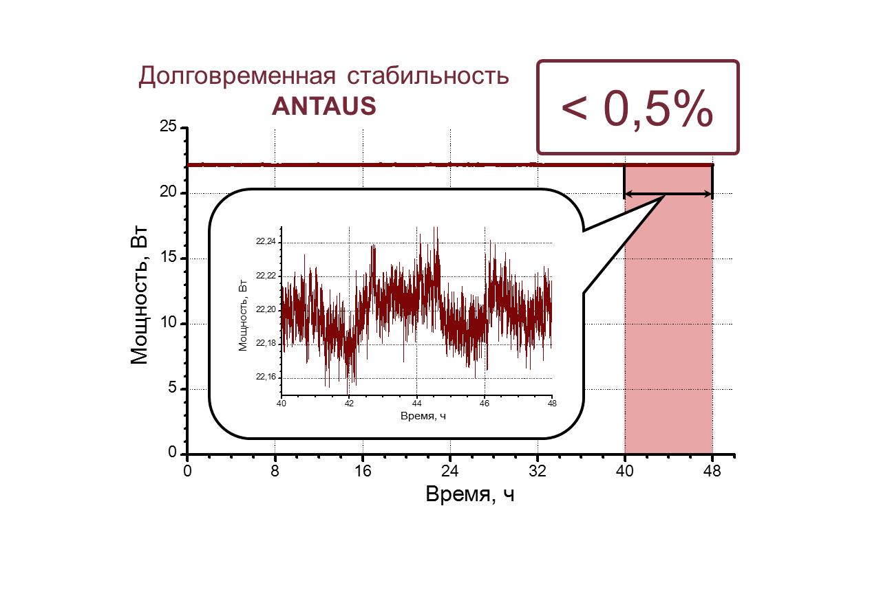 График долговременной стабильности лазера ANTAUS-20W-20u/1M, записанный в ходе выходного контроля перед установкой в систему для микрообработки материалов