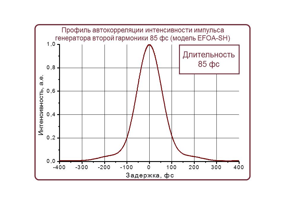 Автокорреляционная функция фемтосекундного лазера EFOA-SH (на 780 нм)