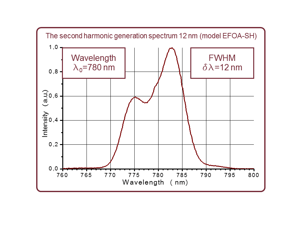 Output spectrum of the EFOA-SH femtosecond fiber laser at 780 nm
