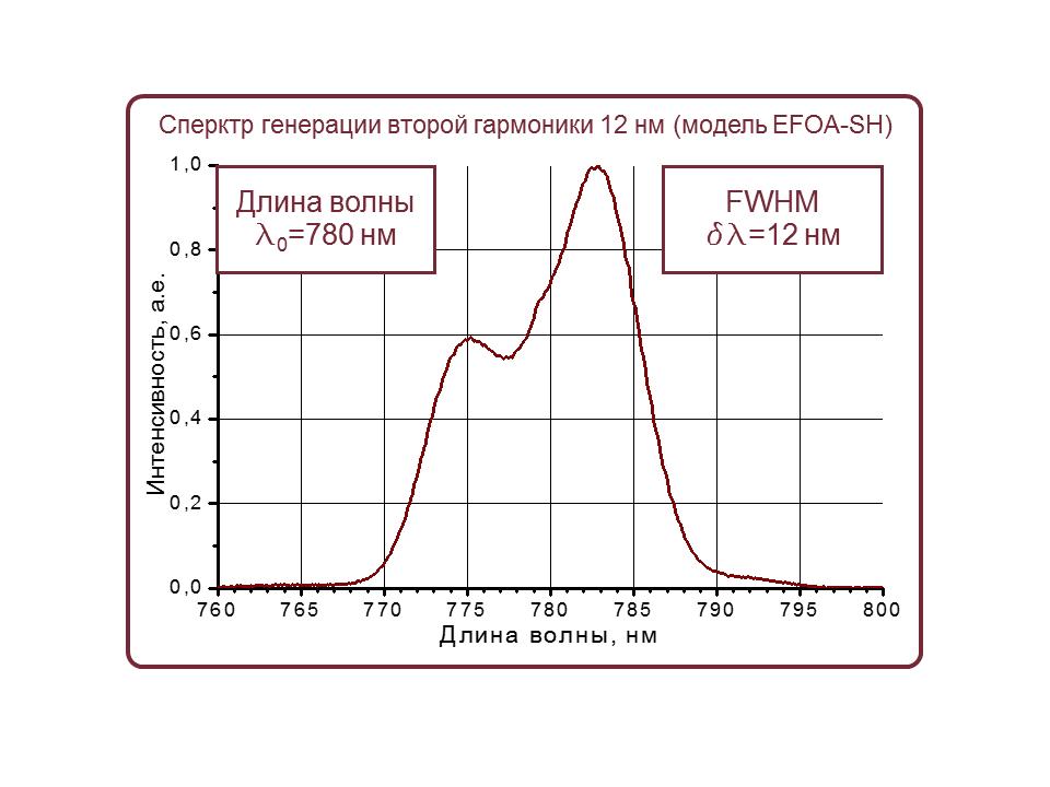 Спектр излучения фемтосекундного волоконного лазера EFOA-SH (центральная длина волны 780 нм)