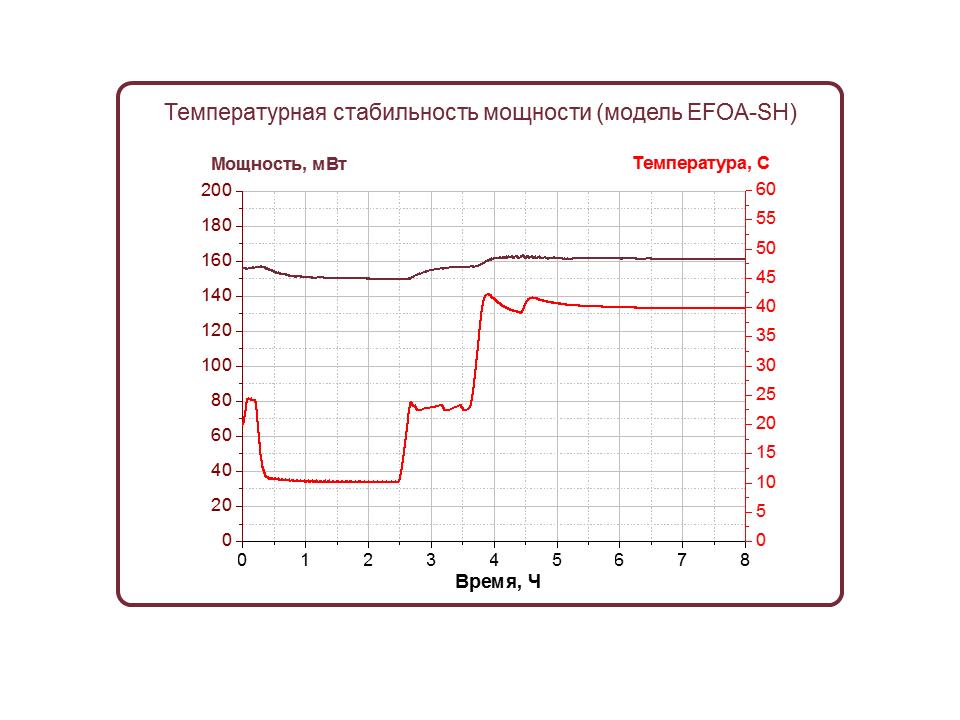 Испытания фемтосекундного лазера EFOA-SH в климатической камере