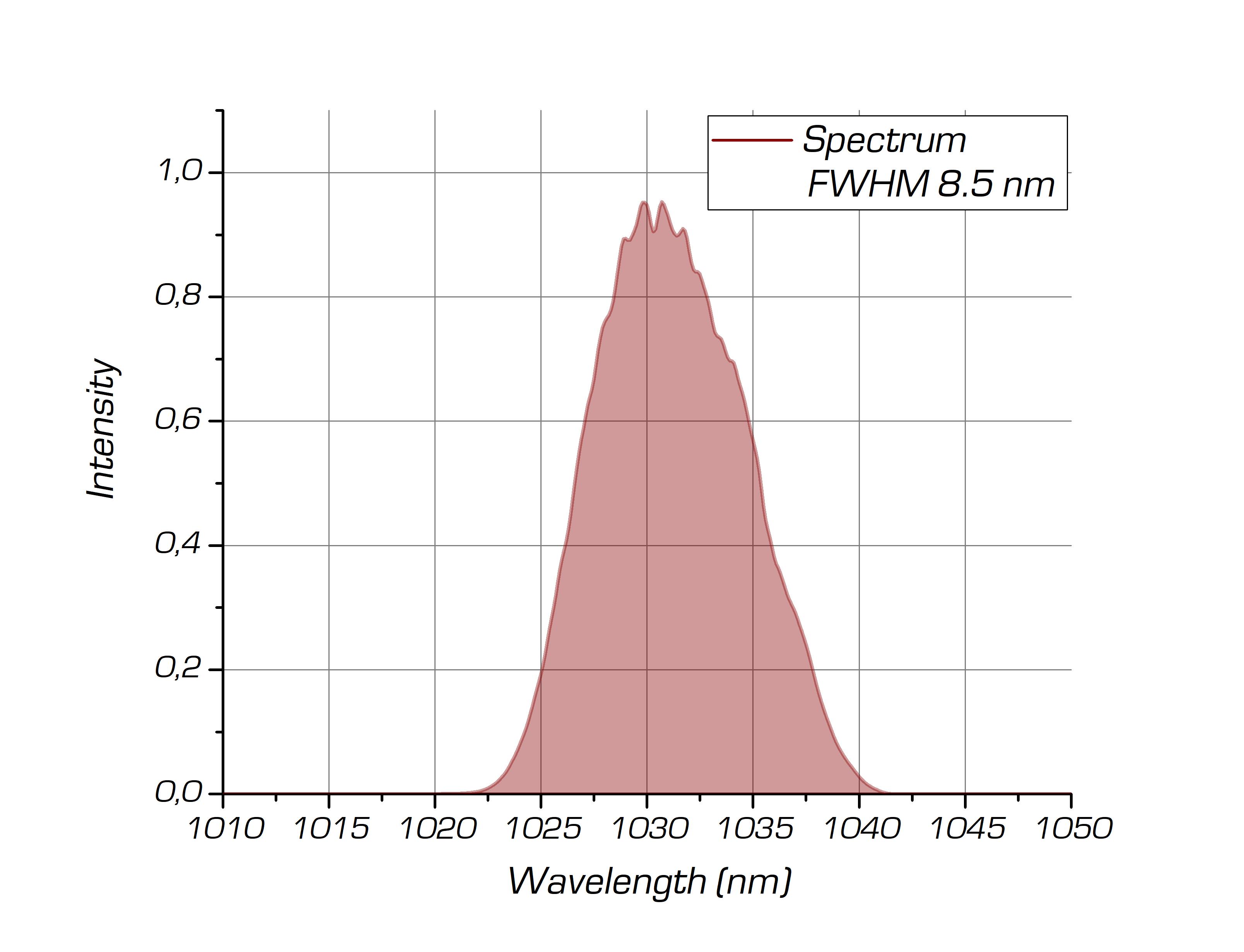 Выходной спектр системы ANTAUS на 1030 нм