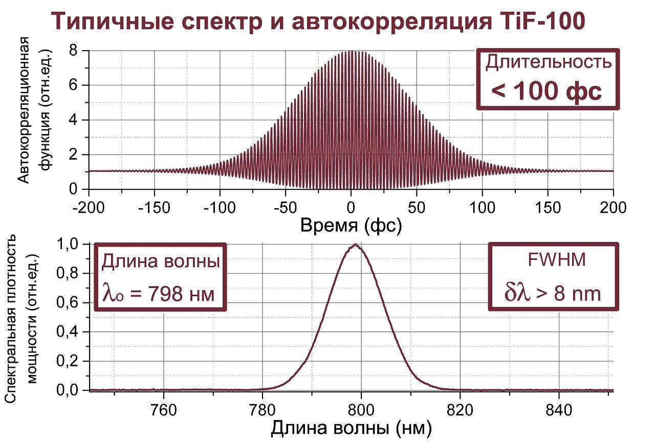 Спектральная плотность мощности и автокорреляционная функция импульса, характерные для лазера TiF-100