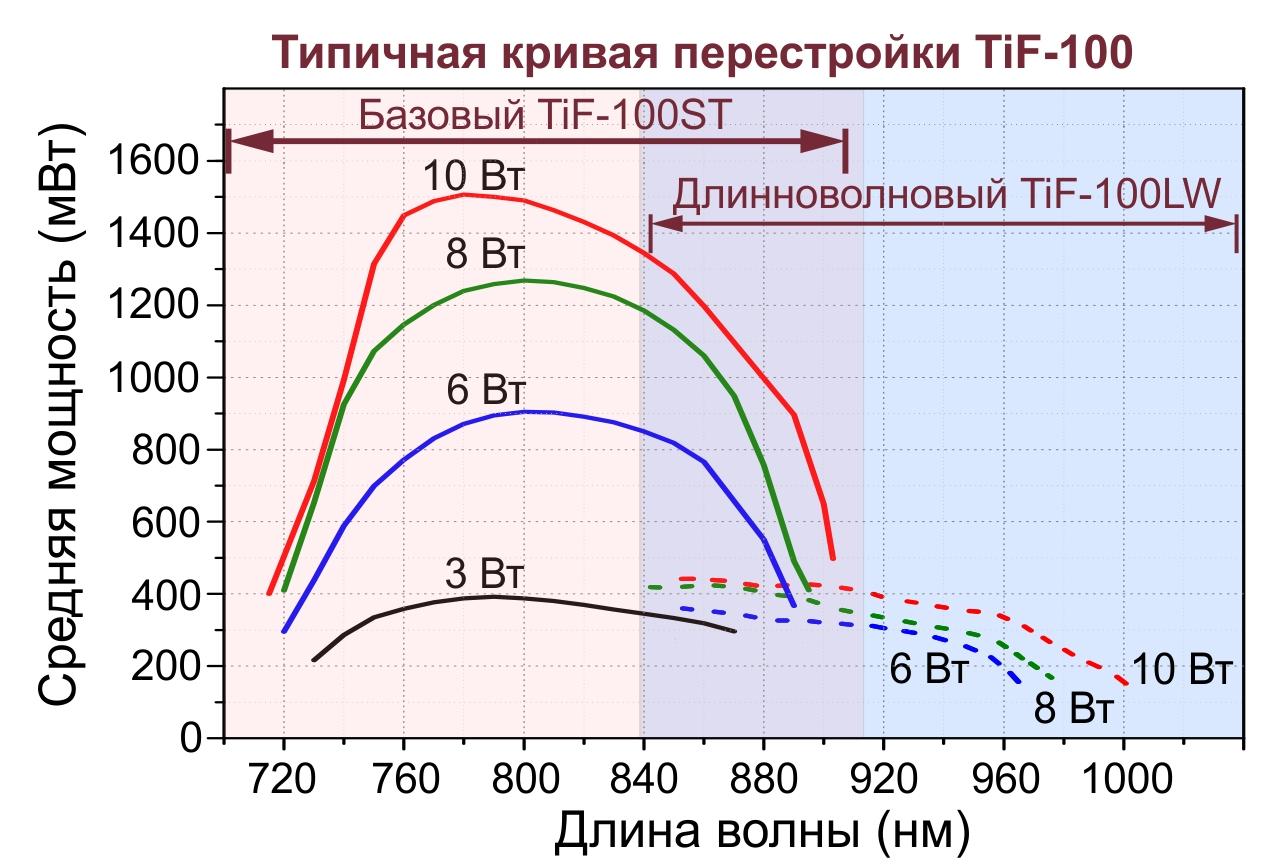Типичные кривые перестройки лазера TiF-100 по длине волны при использовании с лазерами накачки различных мощностей.