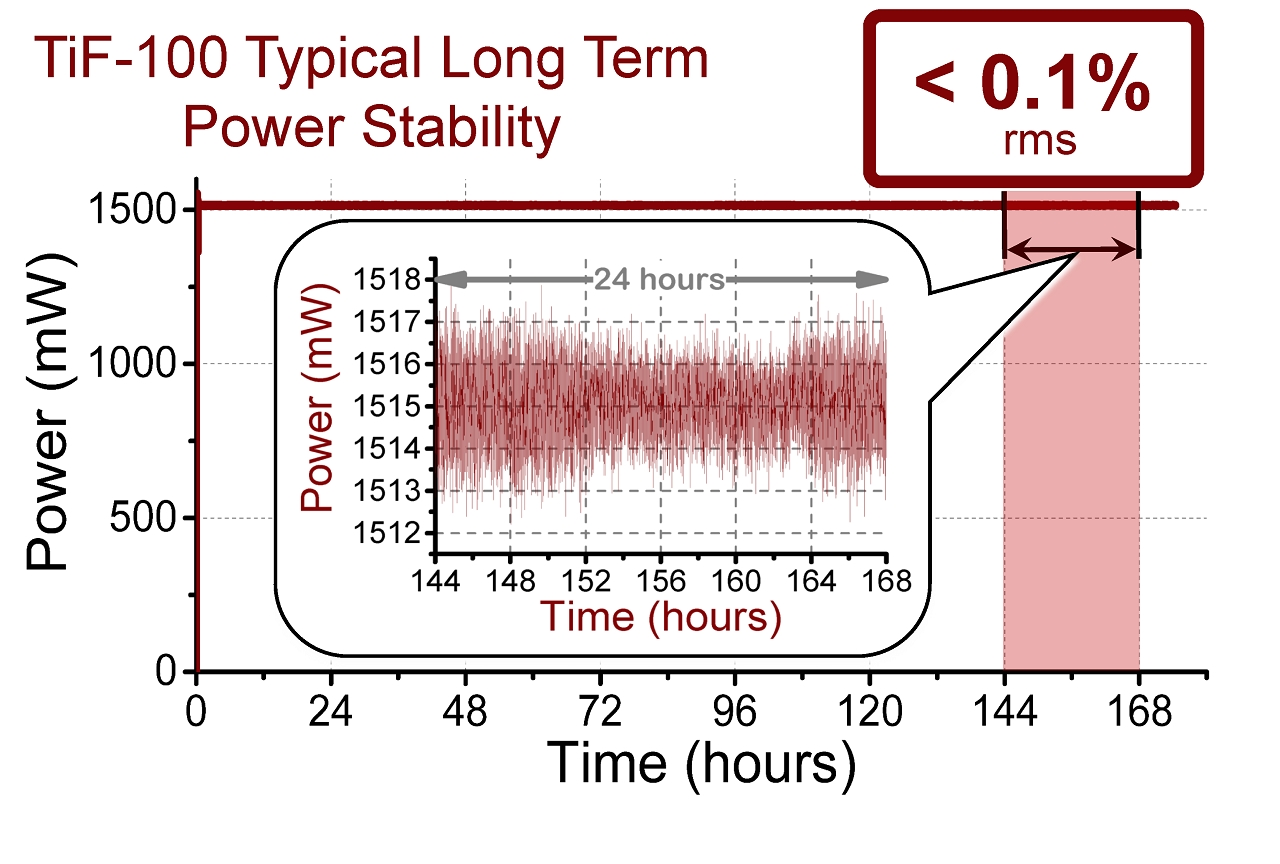 180 hour-long continuous measurement of TiF-100 laser output power
