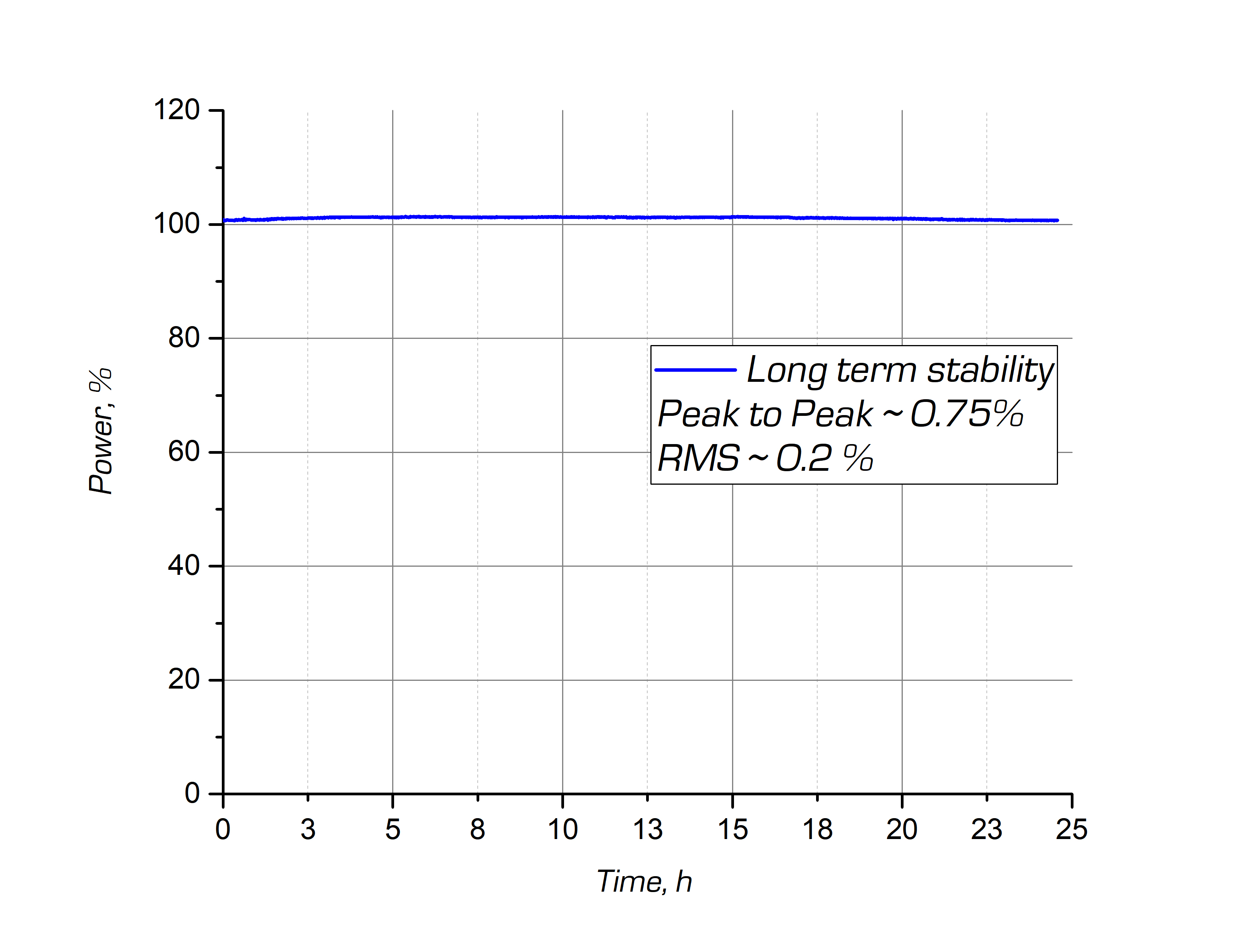 Typical long-term power stability of the ANTAUS platform