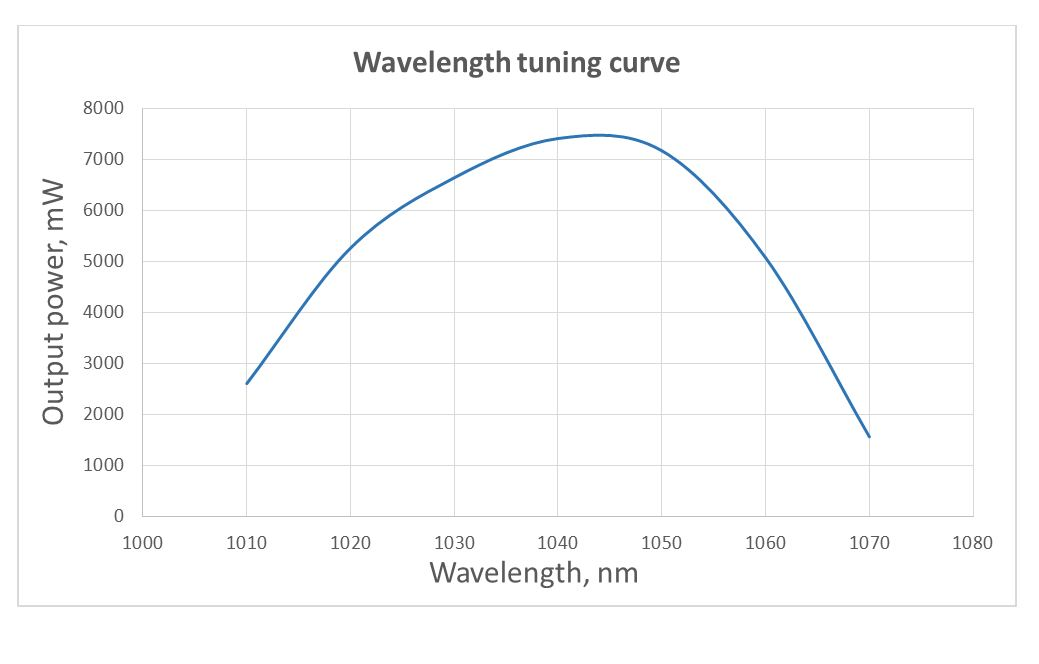 Tuning curves of the TEMA-CW