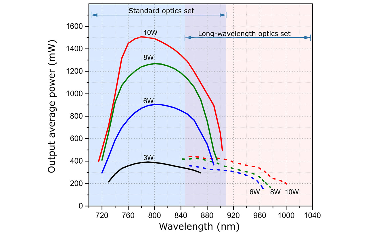 Typical wavelength tuning curves of TiF-100 laser operated at various pump powers values