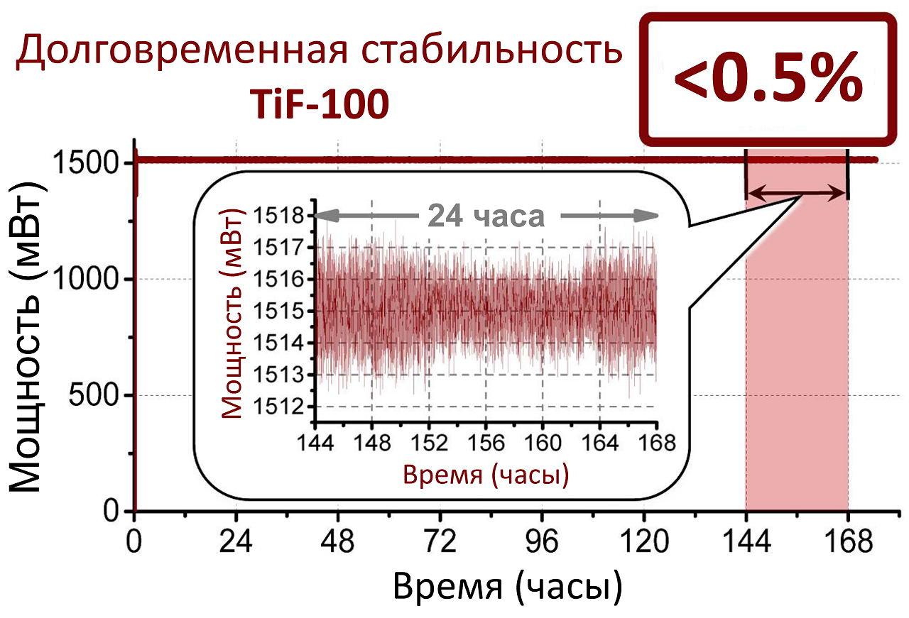 График долговременной стабильности фемтосекундного лазера TiF-100F10 за 200 часов непрерывной работы