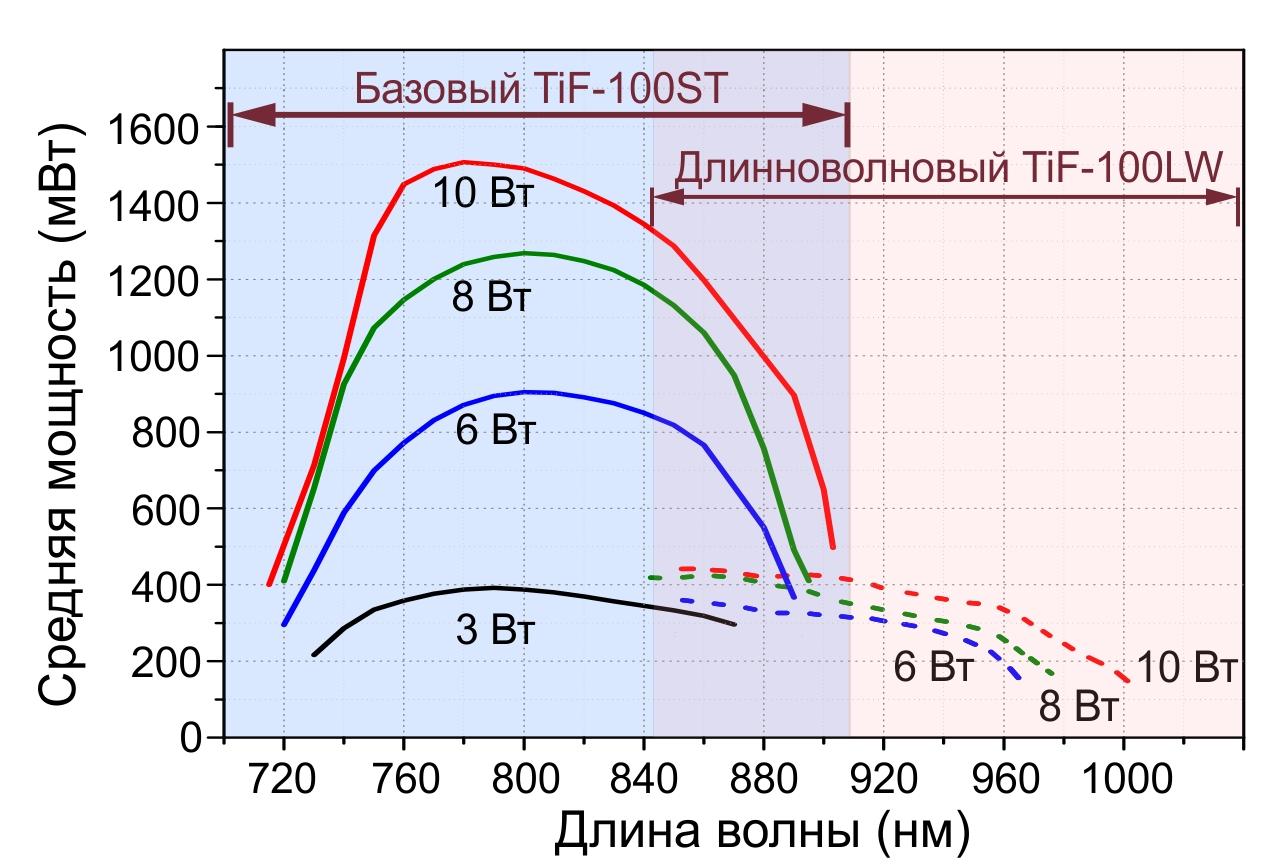 TiF100-tuning-curve