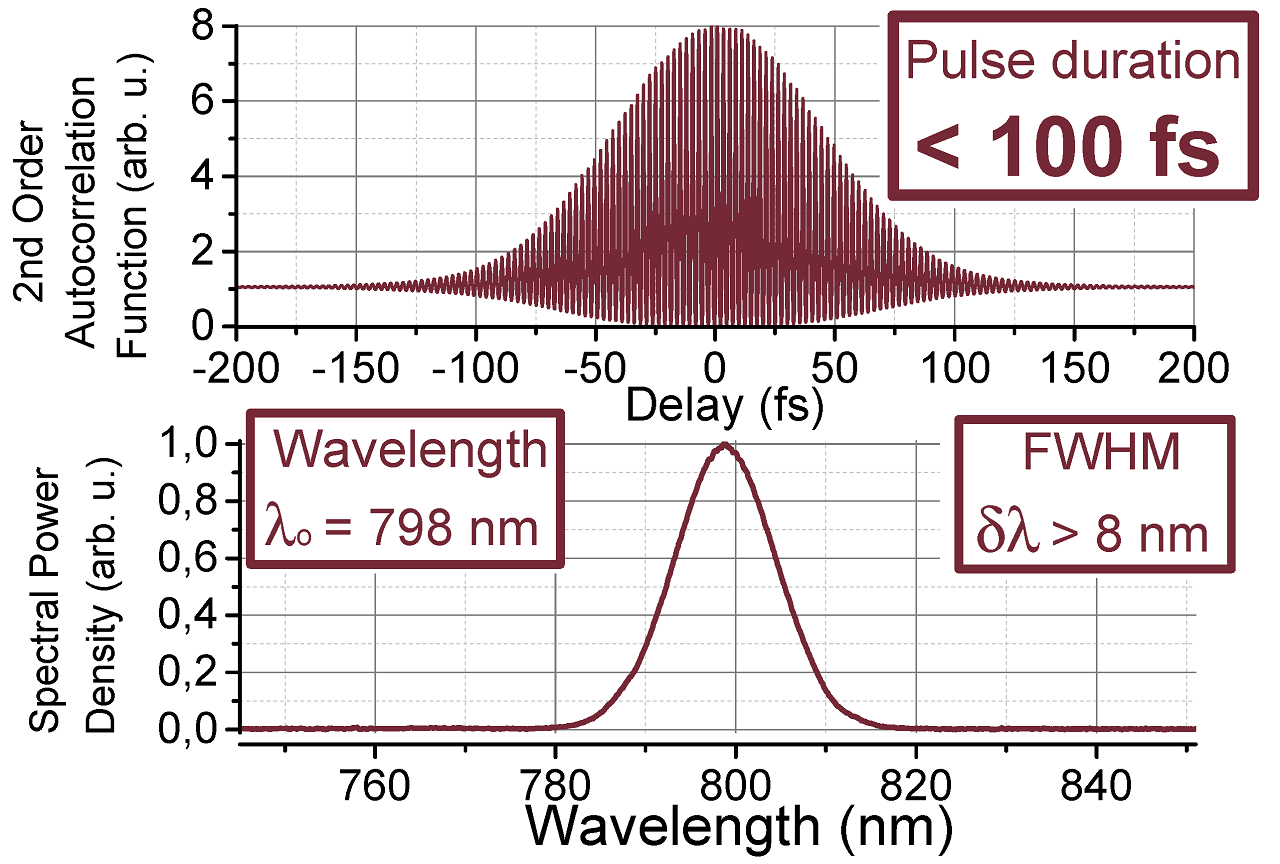 Spectral power density and autocorrelation trace typical of laser pulses emitted by TiF-100