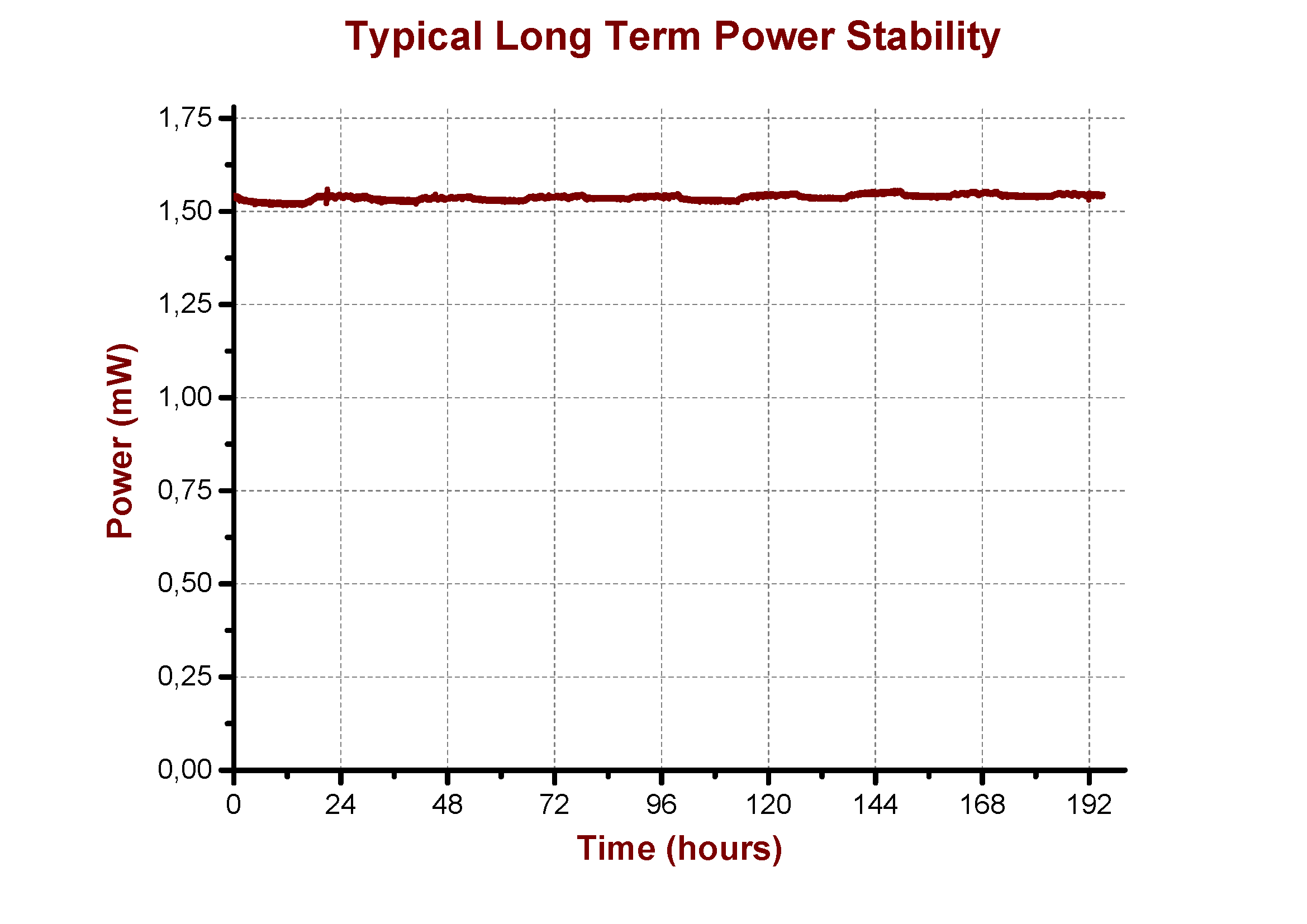 200-hour uninterrupted stability test run of the TiF-100F10