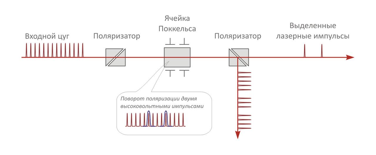 Двухканальная ячейка с двумя колоколообразными выделяющими высоковольтными импульсами