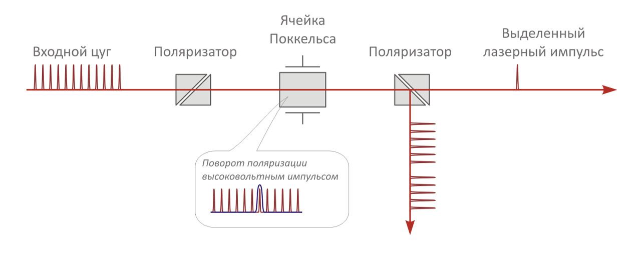 Схема селектора импульсов с фиксированной длительностью