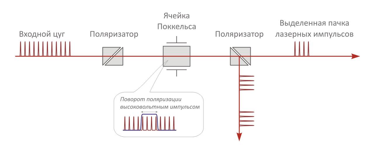 Одноканальная ячейка с прямоугольным выделяющим высоковольтным импульсом регулируемой длительности