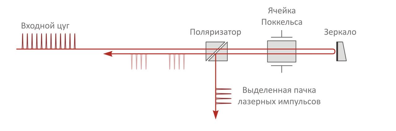 Четвертьволновая схема применения ячейки Поккельса