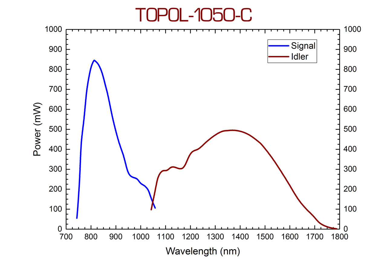 The TOPOL-1050-C wavelength tuning curve