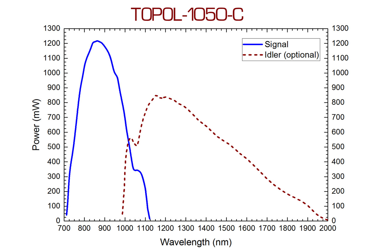 The TOPOL-1050-C femtosecond optical parametric oscillator