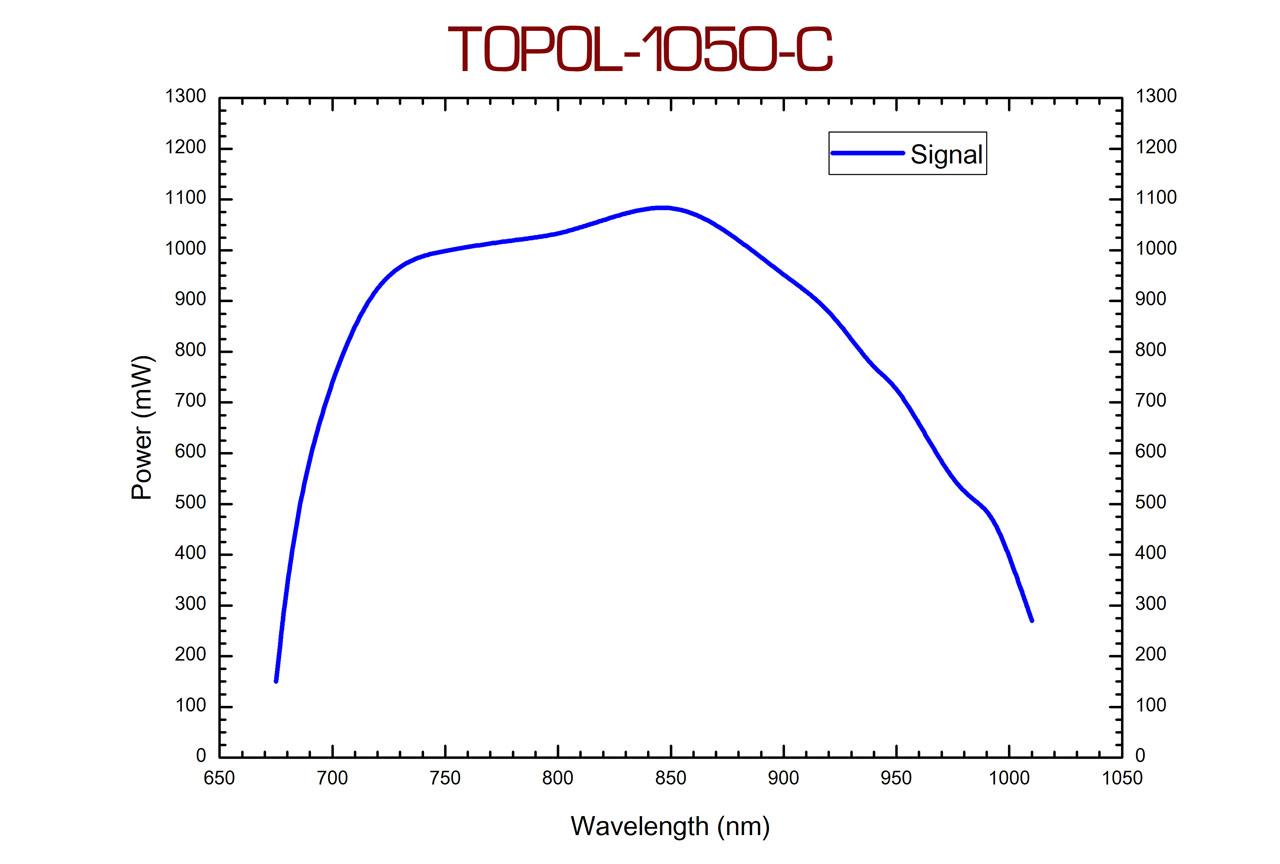 Перестроечные кривые сигнального выхода модели TOPOL-1050-C