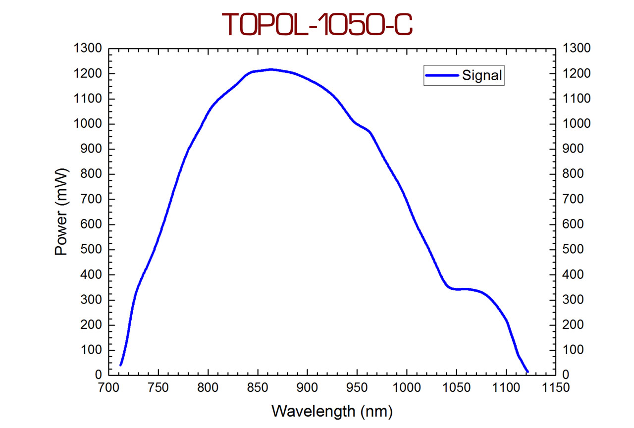 Tuning curve of the signal wavelength of the TOPOL-1050-C femtosecond optical parametric oscillator